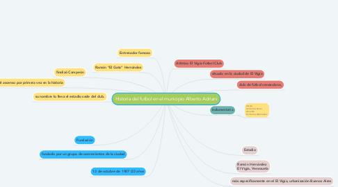 Mind Map: Historia del futbol en el municipio Alberto Adriani