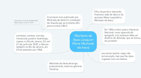 Mind Map: Machado de Assis (Joaquim Maria Machado de Assis)