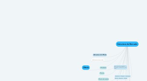 Mind Map: Estructura de Mercado