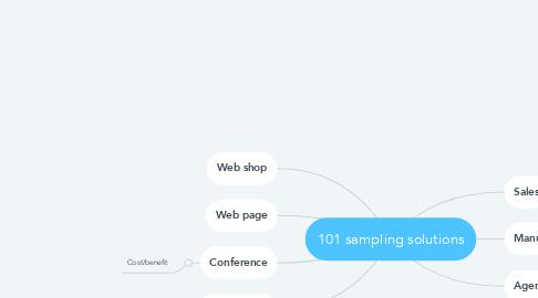 Mind Map: 101 sampling solutions