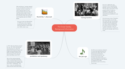 Mind Map: The Great Gatsby Background Information