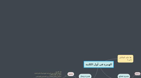 Mind Map: الهمزة في أول الكلمة