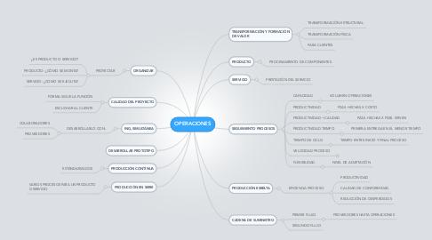 Mind Map: OPERACIONES