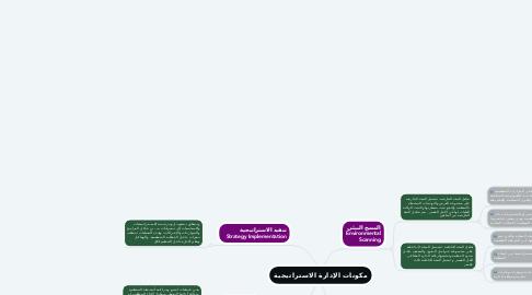 Mind Map: مكونات الإدارة الاستراتيجية