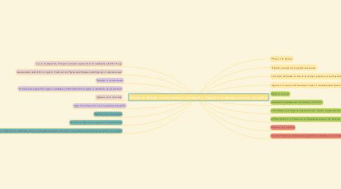 Mind Map: Falacias de apelación a los sentimientos y emociones, y falacias en la publicidad comercial y la política