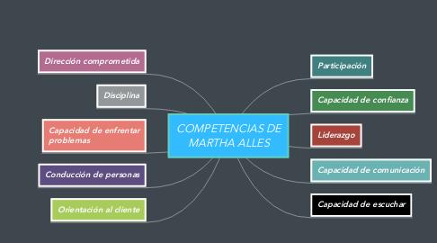 Mind Map: COMPETENCIAS DE MARTHA ALLES