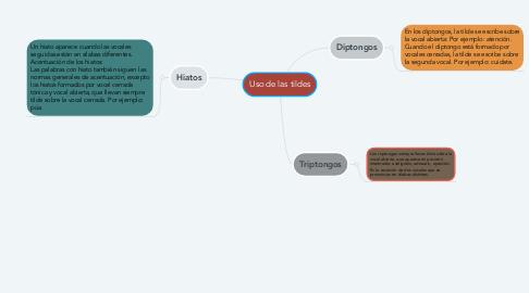 Mind Map: Uso de las tildes