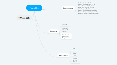 Mind Map: Past of Be