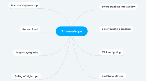 Mind Map: Thaumatrope