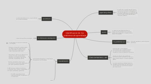Mind Map: Identificacion de  los problemas de aprendizaje