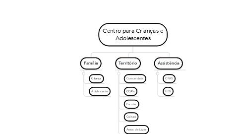 Mind Map: Centro para Crianças e Adolescentes