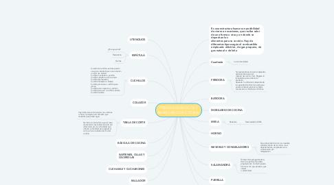Mind Map: UTENSILIOS BASICOS Y MOBILIARIO DE COCINA