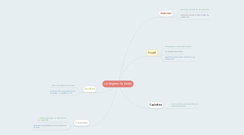 Mind Map: Los Régimen De Estado