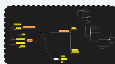 Mind Map: CA 2021 === 18 999 €