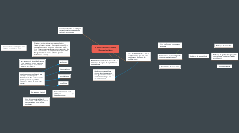 Mind Map: A era do neoliberalismo Hiperautoritário