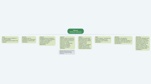 Mind Map: Malware (Software malicioso)