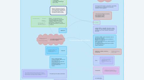 Mind Map: Los entornos tecnológicos y digitales.