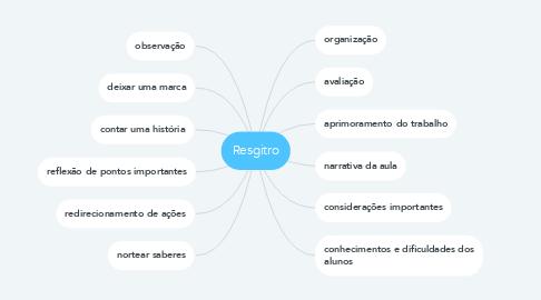 Mind Map: Resgitro