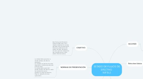 Mind Map: ESTADO DE FLUJOS DE EFECTIVO  NIF B-2
