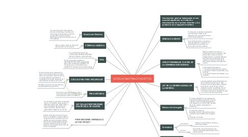 Mind Map: ESTEQUIOMETRIACONCEPTOS