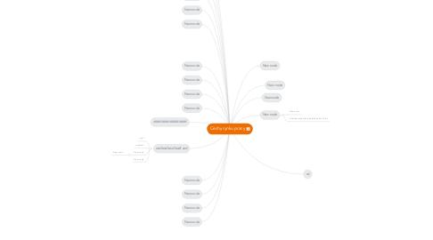 Mind Map: Cechy rynku pracy