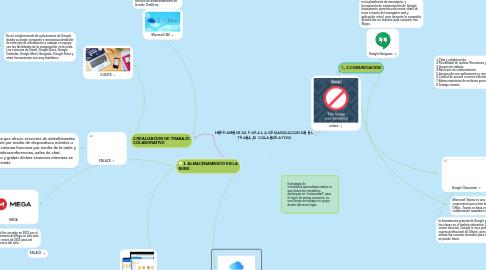Mind Map: HERRAMIENTAS PARA LA ORGANIZACION DE EL TRABAJO COLABORATIVO