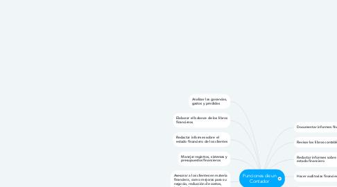 Mind Map: Funciones de un Contador