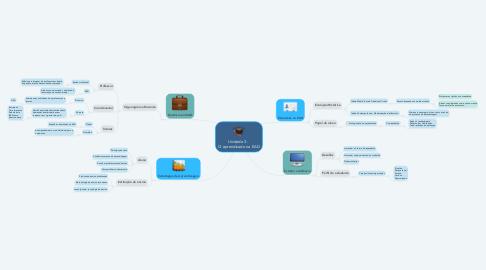 Mind Map: Unidade 3 -  O aprendizado na EAD