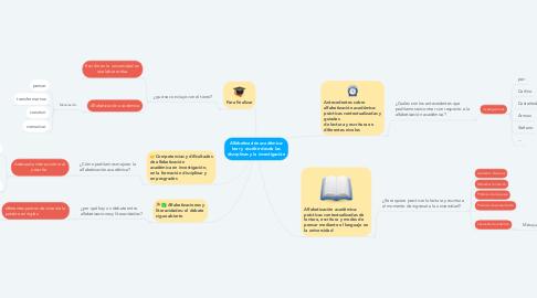 Mind Map: Alfabetización académica: leer y escribir desde las disciplinas y la investigación
