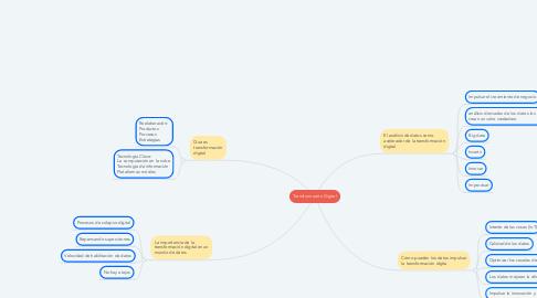 Mind Map: Transformación Digital