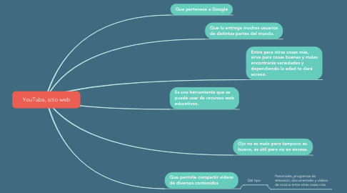 Mind Map: YouTube, sitio web