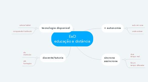 Mind Map: EaD educação a distância