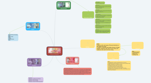 Mind Map: Money and Banking