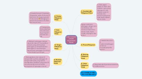 Mind Map: BAB I KONSEP DASAR PELAYANAN PRIMA