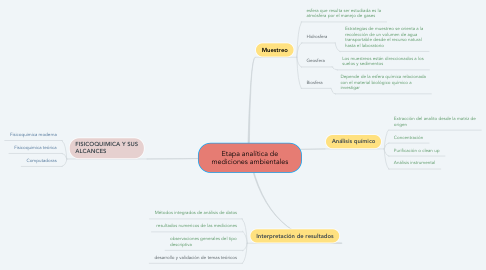 Mind Map: Etapa analítica de mediciones ambientales