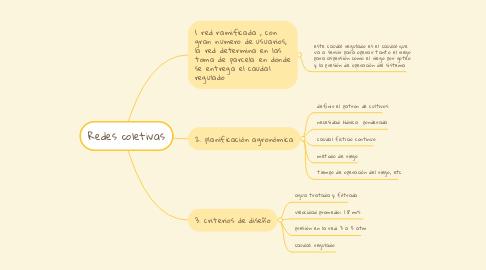 Mind Map: Redes coletivas