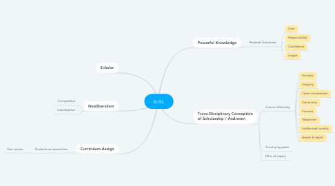 Mind Map: SoSL