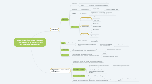 Mind Map: Clasificación de los tributos e impuestos, y vigencia de las normas tributarias