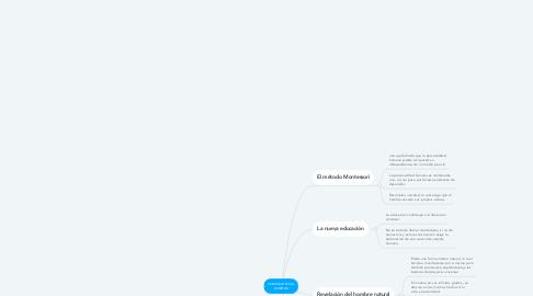 Mind Map: FORMACION DEL HOMBRE