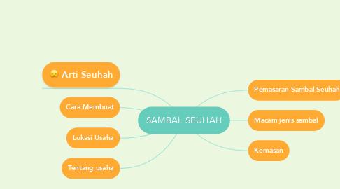 Mind Map: SAMBAL SEUHAH