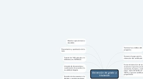 Mind Map: Obtención de grado y titulación