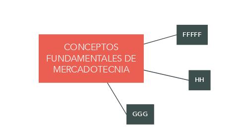 Mind Map: CONCEPTOS FUNDAMENTALES DE MERCADOTECNIA