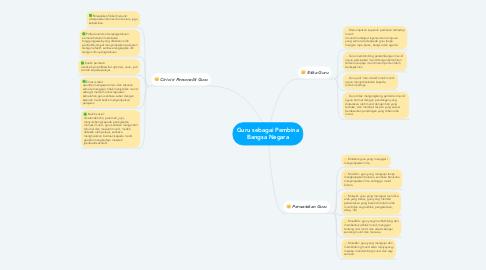 Mind Map: Guru sebagai Pembina Bangsa Negara