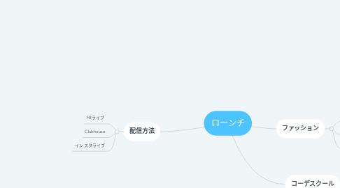 Mind Map: ローンチ