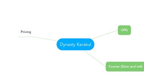 Mind Map: Dynasty Karakul
