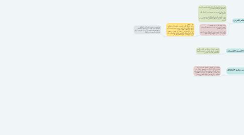 Mind Map: تلخيص طريقة د. عبدالله الدنان (سبيلنا إلى نهضة علمية وتعليمية راقية)