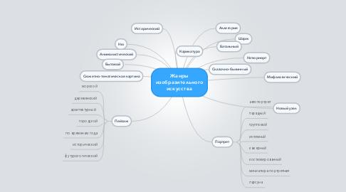 Mind Map: Жанры изобразительного искусства