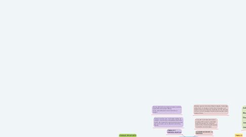 Mind Map: TRABAJO Y ENERGIA