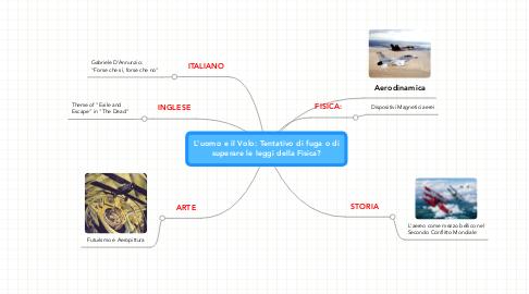 Mind Map: L'uomo e il Volo: Tentativo di fuga o di superare le leggi della Fisica?
