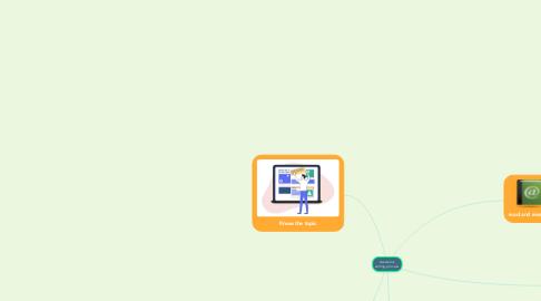 Mind Map: Academic writing process